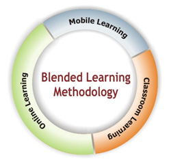 A chart titled Blended Learning Methodology with three components, Classroom Learning, Online Learning and Mobile Learning