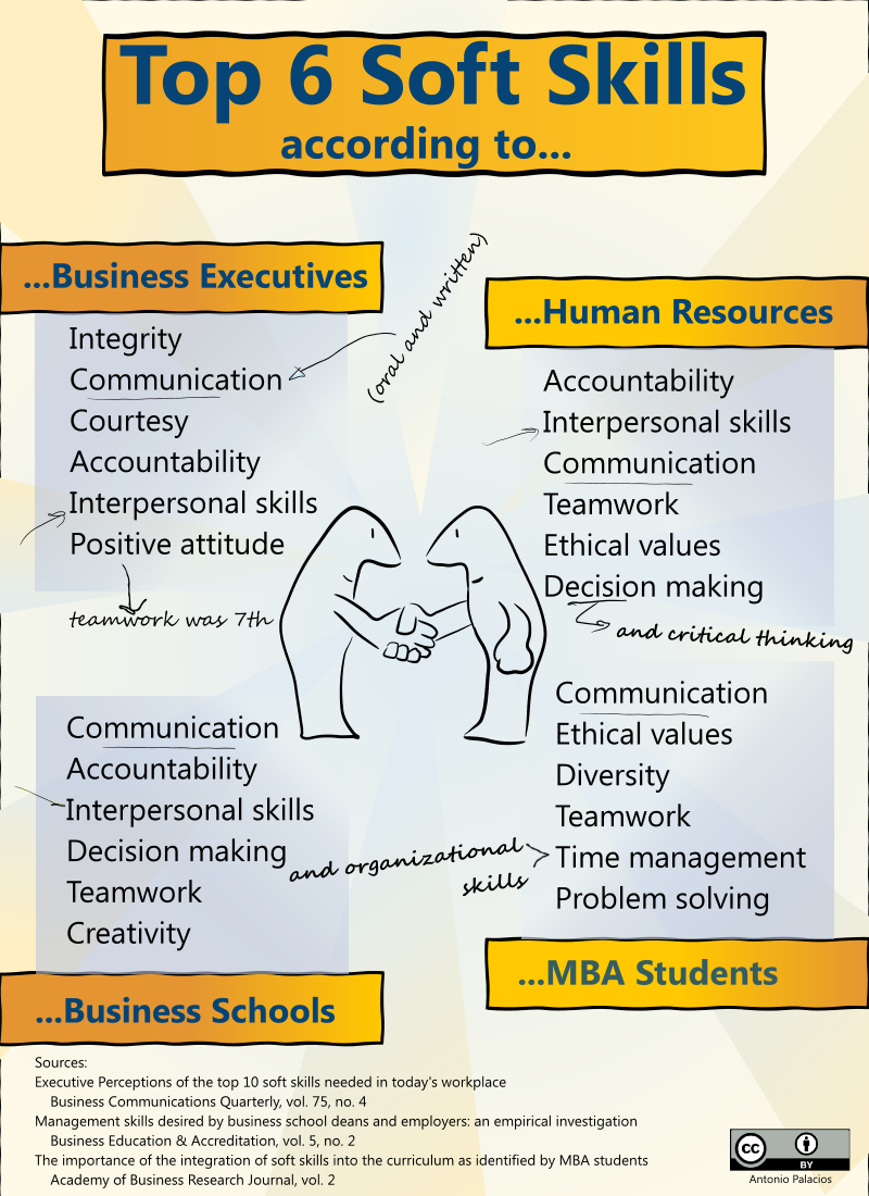 top ten soft skills